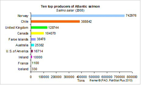 Main producers of Atlantic salmon in 2006