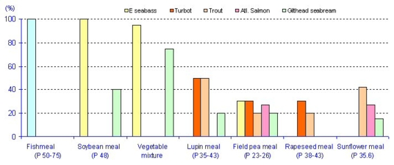 Examples of incorporation rates of ingredients used to replace fishmeal in different reared species
