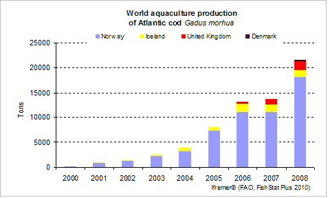 World production of cod, 2006