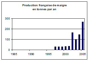 French meagre production in tonnes per year